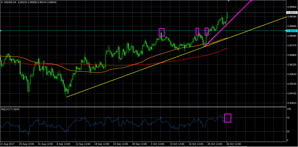 20171026-technical-USDCHF-H4