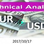 technicalanalysis-eurusd
