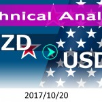 technicalanalysis-nzdusd