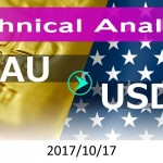 technicalanalysis-xauusd