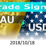 FX:為替 XAU/USD Trade Signals 2018/10/18